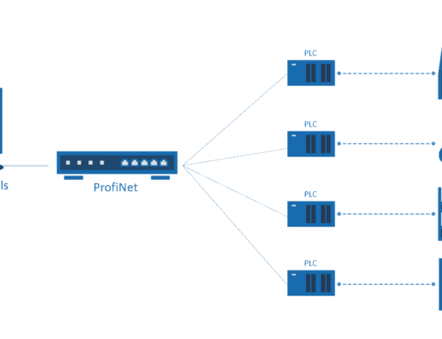 PLC-PC data exchange: Without OPC Server?