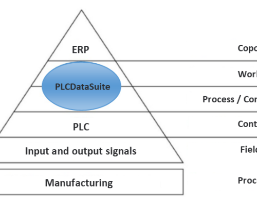 ERP connection of machines and plants