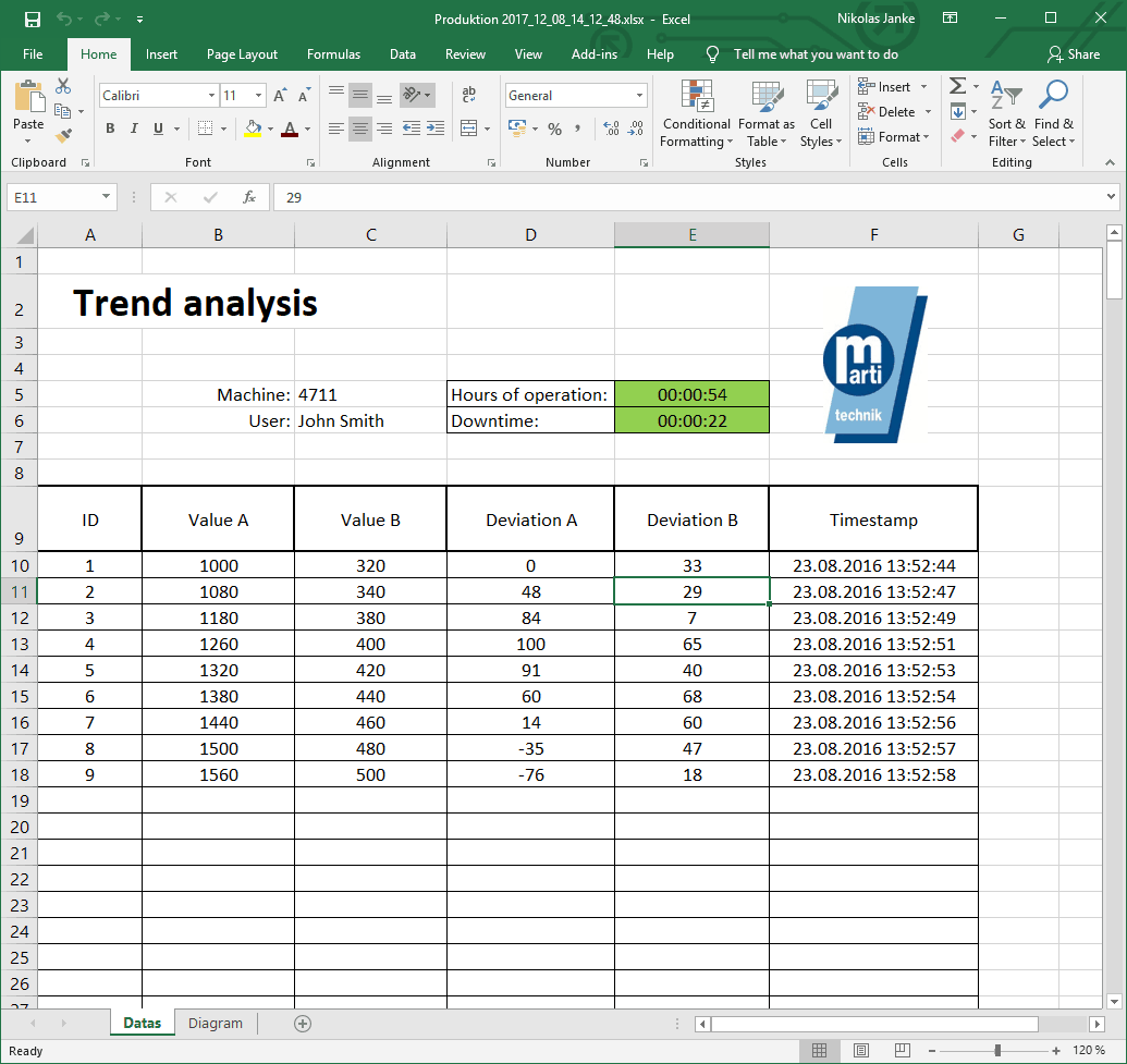 PLC trend evaluation with Excel